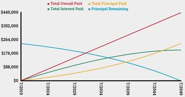 mortgage calculator amortization graph